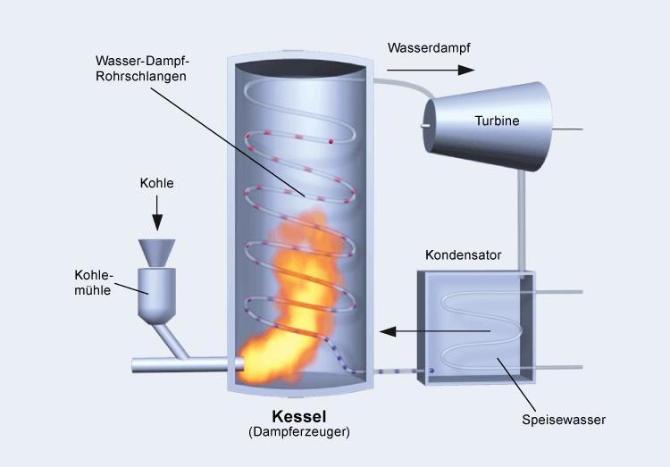Dampferzeugung - Kraftwerk Mehrum