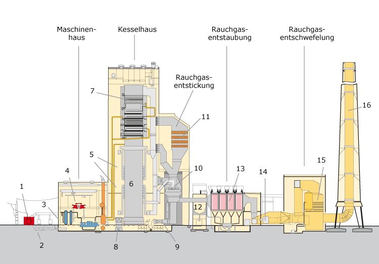 Anlagenschnitt Kraftwerk Mehrum