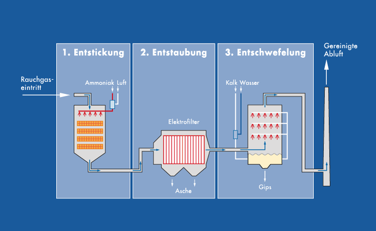 Rauchgasreigigung in drei Stufen