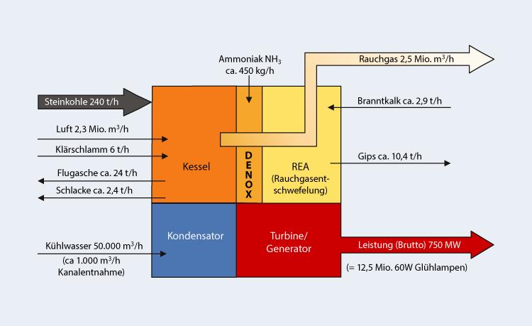 Stoffumsätze im KWM